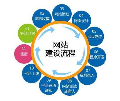 北京网站设计包含内容