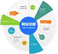 网站建设价格差别大的原因之北京亿美网络
