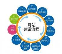 北京网站建设公司之网站建设细节需求